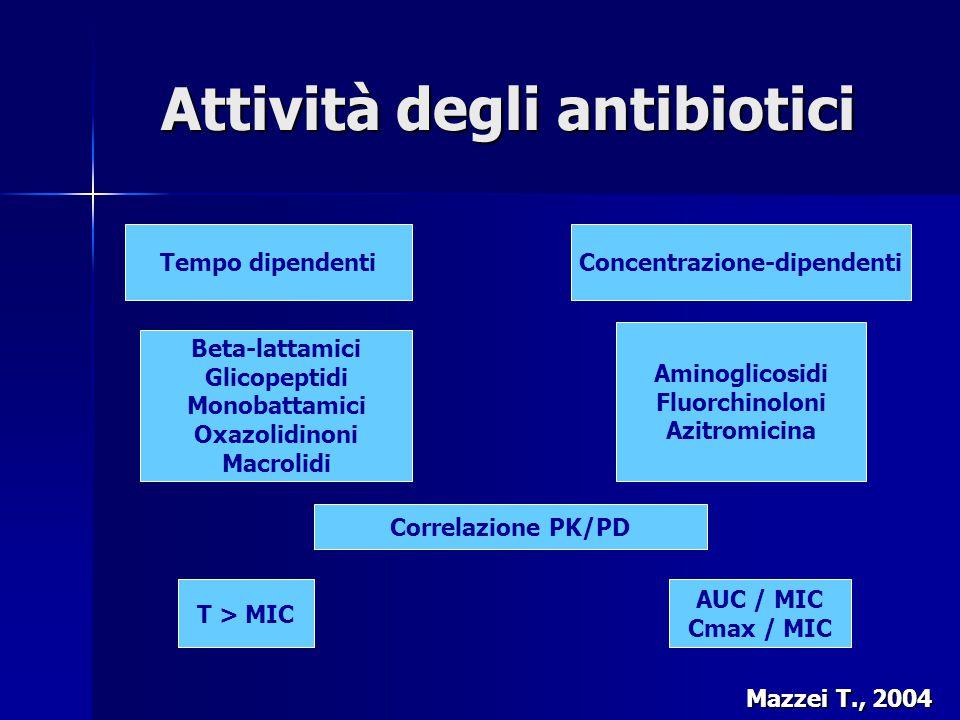 Efficacia terapeutica degli antibiotici tempo-dipendenti T>MIC – Il tempo durante il quale le concentrazioni plasmatiche si mantengono al di sopra della MIC del patogeno T>MIC – Il tempo durante il quale le concentrazioni plasmatiche si mantengono al di sopra della MIC del patogeno Prolungare al massimo il tempo di esposizione batterica all'antibiotico (plurifrazionamento posologico della dose giornaliera in base all'emivita del farmaco) Prolungare al massimo il tempo di esposizione batterica all'antibiotico (plurifrazionamento posologico della dose giornaliera in base all'emivita del farmaco) Mantenimento dei livelli sierici sopra la MIC (T>MIC) per un tempo pari al 50-70% dell'intervallo tra le dosi (nel paziente critico 100%).