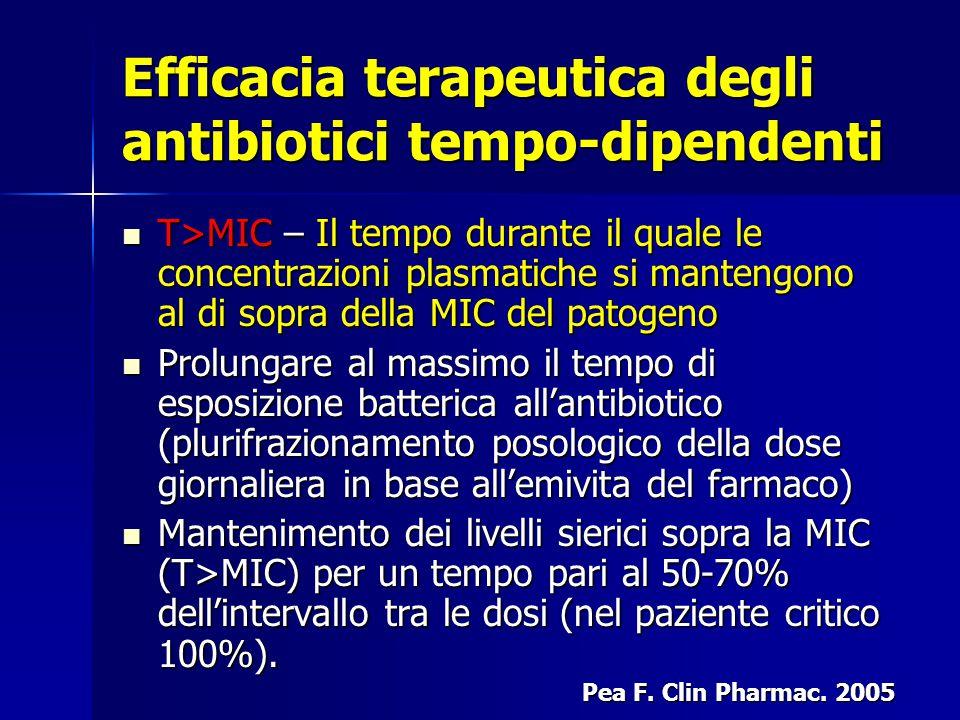 Efficacia terapeutica degli antibiotici concentrazione- dipendente Progressivo incremento di attività antibatterica all'aumentare della concentrazione dell'antibiotico AUIC=AUC* 24 h / MIC ≥ 100 Progressivo incremento di attività antibatterica all'aumentare della concentrazione dell'antibiotico AUIC=AUC* 24 h / MIC ≥ 100 *area sotto la curva inibitoria C MAX /MIC≥10 : per ottenere la risoluzione clinica e la eradicazione batterica in almeno l'80% dei casi C MAX /MIC≥10 : per ottenere la risoluzione clinica e la eradicazione batterica in almeno l'80% dei casi Pea F.