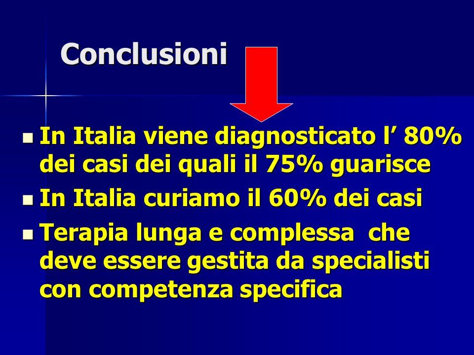 Conclusioni In Italia viene diagnosticato l' 80% dei casi dei quali il 75% guarisce In Italia viene diagnosticato l' 80% dei casi dei quali il 75% gua
