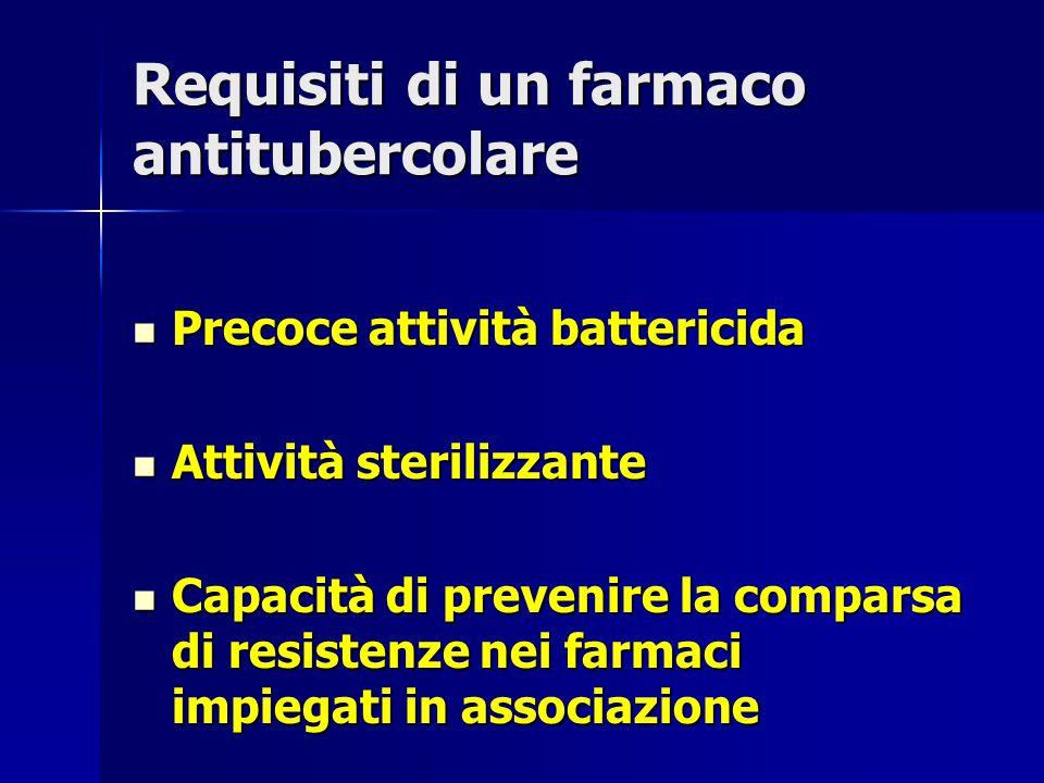 Requisiti di un farmaco antitubercolare Precoce attività battericida Precoce attività battericida Attività sterilizzante Attività sterilizzante Capaci