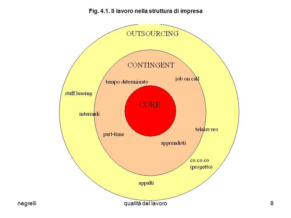 negrelliqualità del lavoro8 Fig. 4.1. Il lavoro nella struttura di impresa