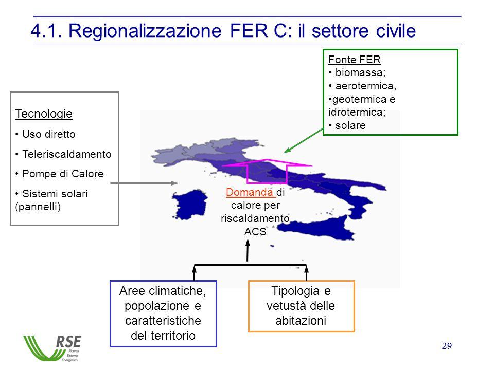 29 4.1. Regionalizzazione FER C: il settore civile Fonte FER biomassa; aerotermica, geotermica e idrotermica; solare Tecnologie Uso diretto Teleriscal