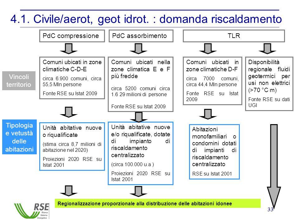 33 4.1. Civile/aerot, geot idrot. : domanda riscaldamento PdC compressionePdC assorbimentoTLR Vincoli territorio Comuni ubicati in zone climatiche C-D