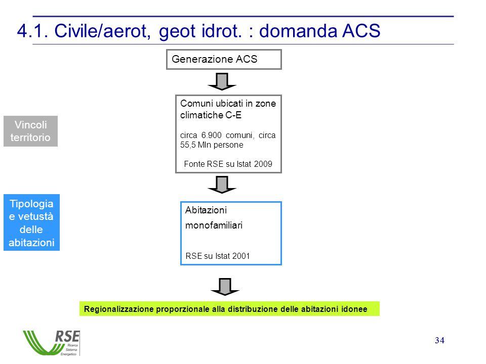 34 4.1. Civile/aerot, geot idrot. : domanda ACS Generazione ACS Vincoli territorio Comuni ubicati in zone climatiche C-E circa 6.900 comuni, circa 55,