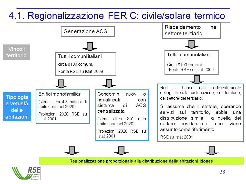 36 4.1. Regionalizzazione FER C: civile/solare termico Generazione ACS Riscaldamento nel settore terziario Vincoli territorio Tutti i comuni italiani