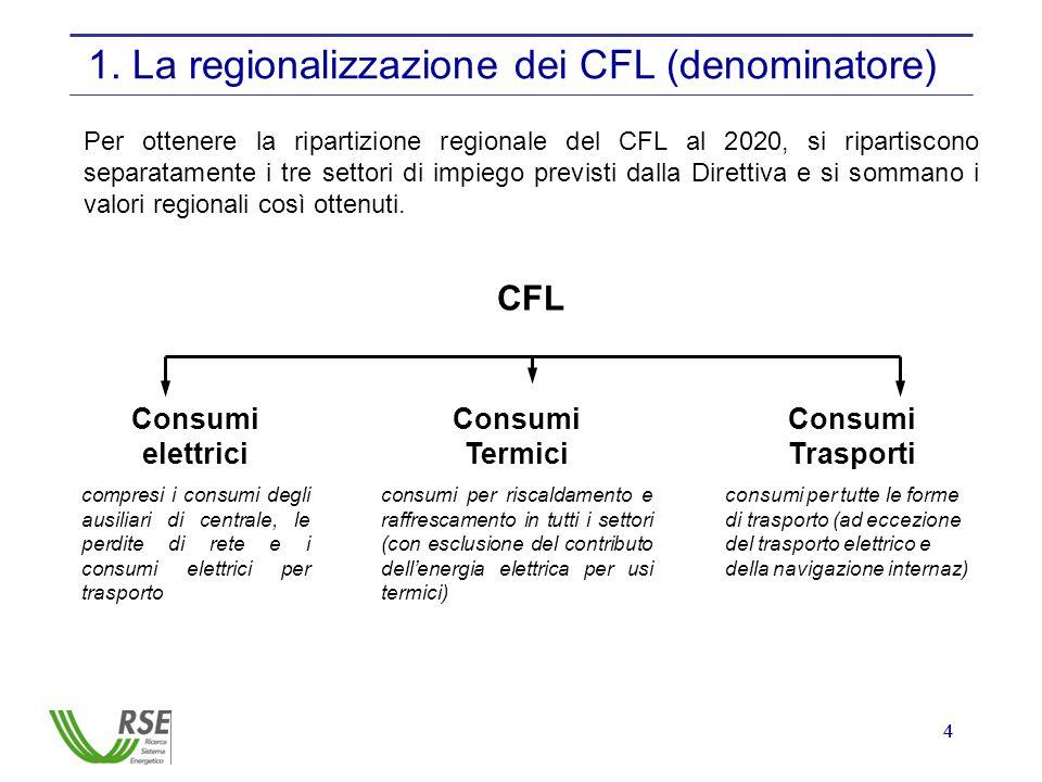 44 1. La regionalizzazione dei CFL (denominatore) CFL Consumi elettrici compresi i consumi degli ausiliari di centrale, le perdite di rete e i consumi