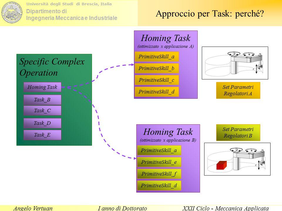 Dipartimento di Ingegneria Meccanica e Industriale Università degli Studi di Brescia, Italia Angelo VertuanI anno di DottoratoXXII Ciclo - Meccanica Applicata Specific Complex Operation Homing Task (ottimizzato x applicazione A) Approccio per Task: perché.