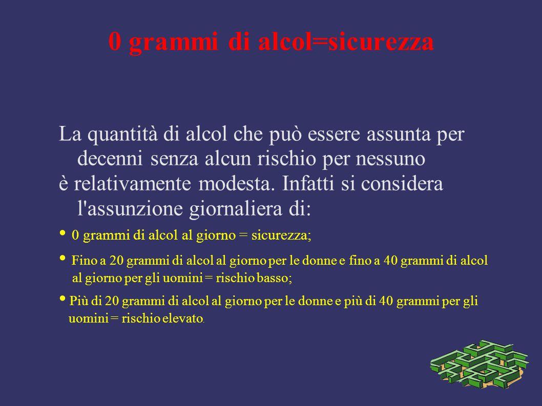 0 grammi di alcol=sicurezza La quantità di alcol che può essere assunta per decenni senza alcun rischio per nessuno è relativamente modesta. Infatti s