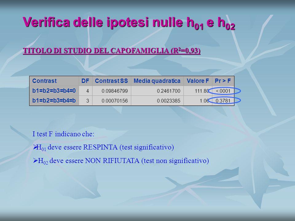TITOLO DI STUDIO DEL CAPOFAMIGLIA (R 2 =0,93) Verifica delle ipotesi nulle h 01 e h 02 ContrastDFContrast SSMedia quadraticaValore FPr > F b1=b2=b3=b4=0 40.098467990.2461700111.80<.0001 b1=b2=b3=b4=b 30.000701560.00233851.060.3781 I test F indicano che:   H 01 deve essere RESPINTA (test significativo)   H 02 deve essere NON RIFIUTATA (test non significativo)