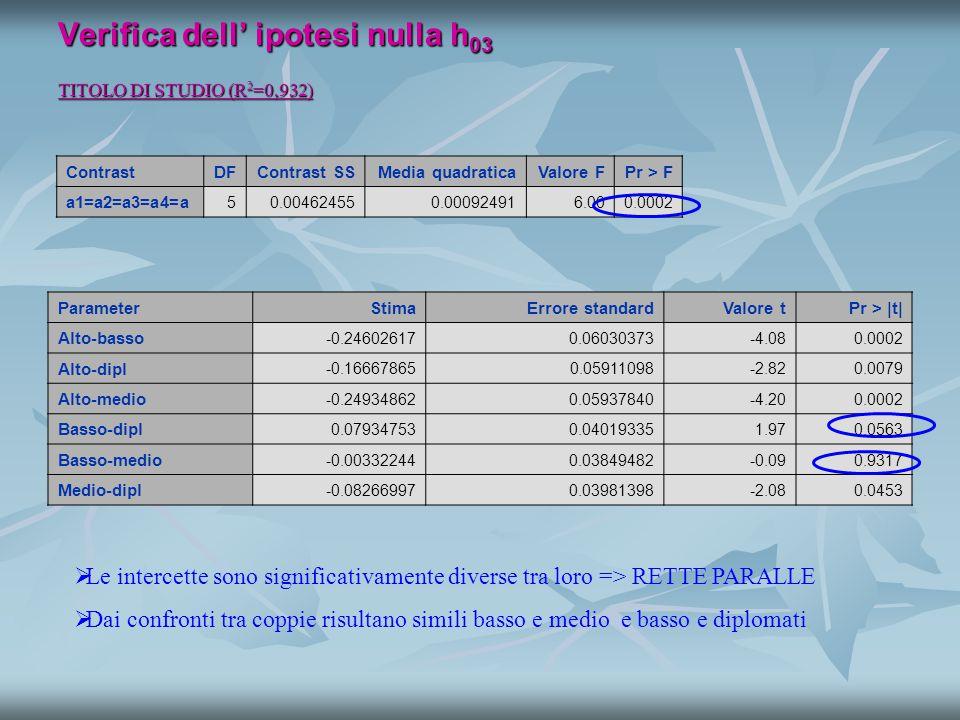 Verifica dell' ipotesi nulla h 03 TITOLO DI STUDIO (R 2 =0,932) ContrastDFContrast SSMedia quadraticaValore FPr > F a1=a2=a3=a4=a 50.004624550.000924916.000.0002   Le intercette sono significativamente diverse tra loro => RETTE PARALLE   Dai confronti tra coppie risultano simili basso e medio e basso e diplomati ParameterStimaErrore standardValore tPr > |t| Alto-basso -0.246026170.06030373-4.080.0002 Alto-dipl -0.166678650.05911098-2.820.0079 Alto-medio -0.249348620.05937840-4.200.0002 Basso-dipl 0.079347530.040193351.970.0563 Basso-medio -0.003322440.03849482-0.090.9317 Medio-dipl -0.082669970.03981398-2.080.0453