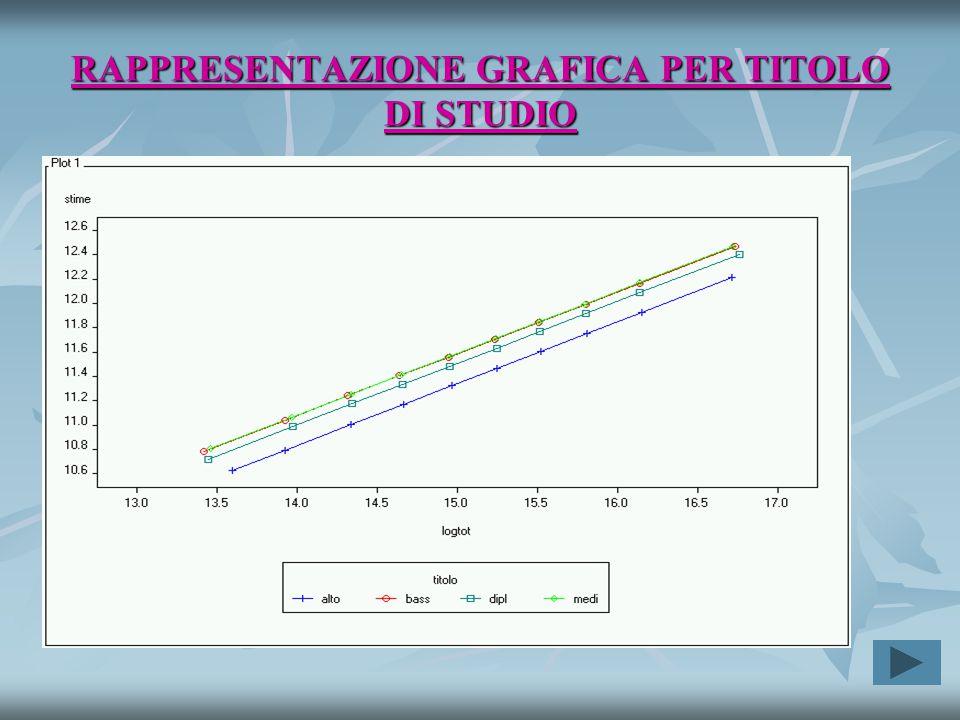 RAPPRESENTAZIONE GRAFICA PER TITOLO DI STUDIO