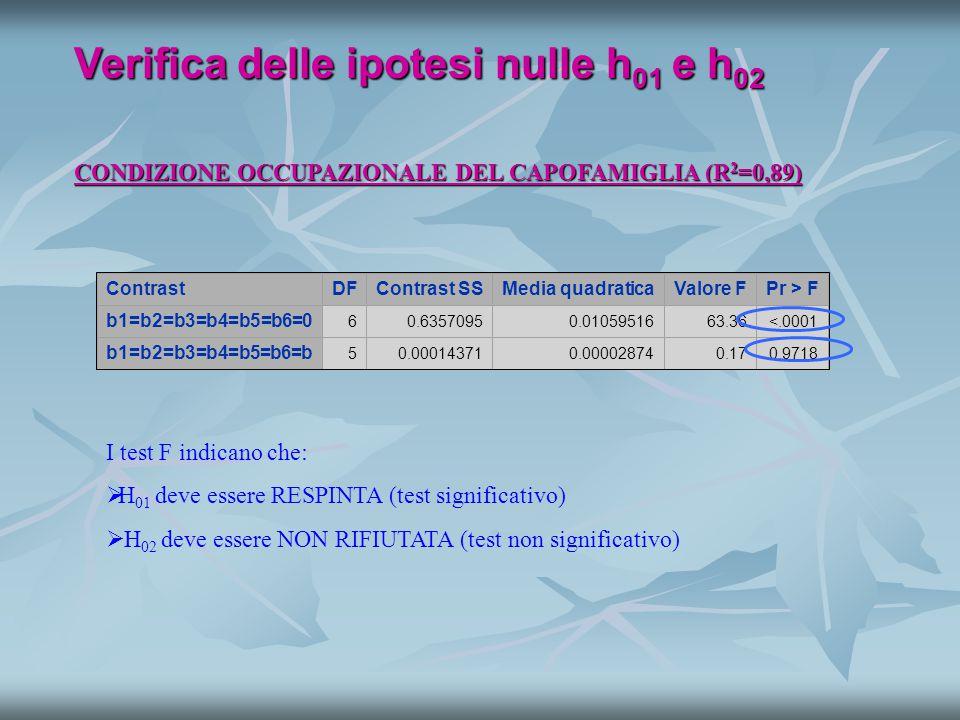 CONDIZIONE OCCUPAZIONALE DEL CAPOFAMIGLIA (R 2 =0,89) Verifica delle ipotesi nulle h 01 e h 02 ContrastDFContrast SSMedia quadraticaValore FPr > F b1=b2=b3=b4=b5=b6=0 60.63570950.0105951663.36<.0001 b1=b2=b3=b4=b5=b6=b 50.000143710.000028740.170.9718 I test F indicano che:   H 01 deve essere RESPINTA (test significativo)   H 02 deve essere NON RIFIUTATA (test non significativo)
