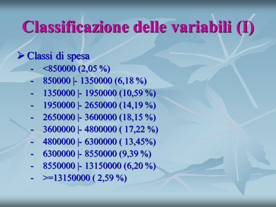 Classificazione delle variabili (I)  Classi di spesa - <850000 (2,05 %) - 850000 |- 1350000 (6,18 %) - 1350000 |- 1950000 (10,59 %) - 1950000 |- 2650000 (14,19 %) - 2650000 |- 3600000 (18,15 %) - 3600000 |- 4800000 ( 17,22 %) - 4800000 |- 6300000 ( 13,45%) - 6300000 |- 8550000 (9,39 %) - 8550000 |- 13150000 (6,20 %) - >=13150000 ( 2,59 %)