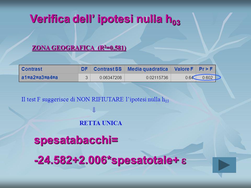 ContrastDFContrast SSMedia quadraticaValore FPr > F a1=a2=a3=a4=a 30.063472080.021157360.640.602 Verifica dell' ipotesi nulla h 03 ZONA GEOGRAFICA (R 2 =0,581) Il test F suggerisce di NON RIFIUTARE l'ipotesi nulla h 03  RETTA UNICA spesatabacchi= -24.582+2.006*spesatotale+ 