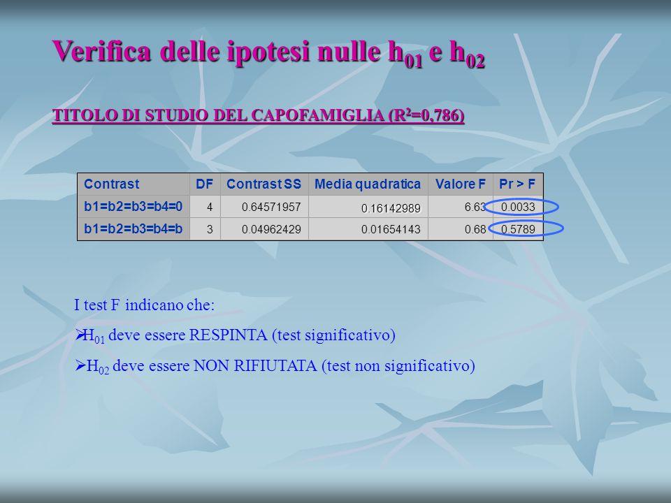 TITOLO DI STUDIO DEL CAPOFAMIGLIA (R 2 =0,786) Verifica delle ipotesi nulle h 01 e h 02 ContrastDFContrast SSMedia quadraticaValore FPr > F b1=b2=b3=b4=0 40.645719570.16142989 6.630.0033 b1=b2=b3=b4=b 30.049624290.016541430.680.5789 I test F indicano che:   H 01 deve essere RESPINTA (test significativo)   H 02 deve essere NON RIFIUTATA (test non significativo)