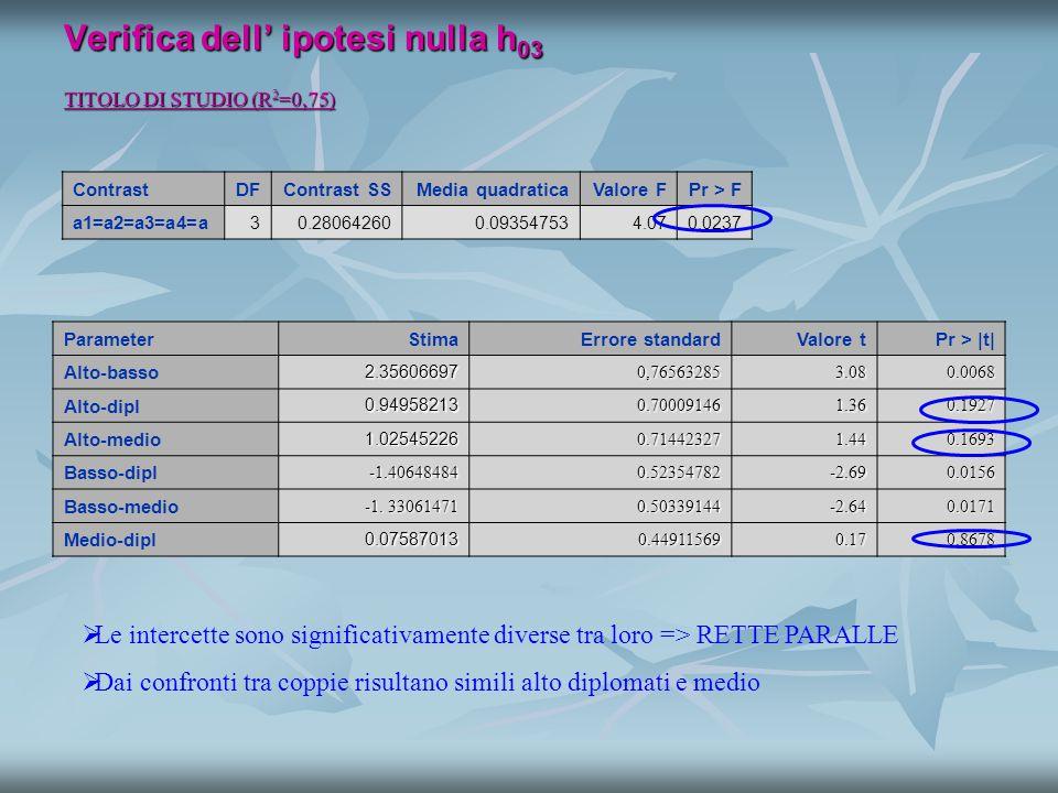 Verifica dell' ipotesi nulla h 03 TITOLO DI STUDIO (R 2 =0,75) ContrastDFContrast SSMedia quadraticaValore FPr > F a1=a2=a3=a4=a 30.280642600.093547534.070.0237   Le intercette sono significativamente diverse tra loro => RETTE PARALLE   Dai confronti tra coppie risultano simili alto diplomati e medio ParameterStimaErrore standardValore tPr > |t| Alto-basso2.356066970,765632853.080.0068 Alto-dipl0.949582130.700091461.360.1927 Alto-medio1.025452260.714423271.440.1693 Basso-dipl-1.406484840.52354782-2.690.0156 Basso-medio -1.