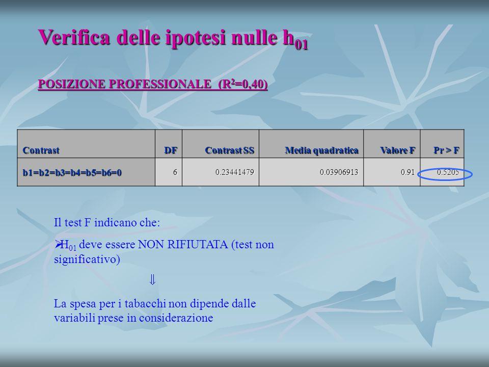 POSIZIONE PROFESSIONALE (R 2 =0,40) Verifica delle ipotesi nulle h 01 Il test F indicano che:   H 01 deve essere NON RIFIUTATA (test non significativo)  La spesa per i tabacchi non dipende dalle variabili prese in considerazione ContrastDF Contrast SS Media quadratica Valore F Pr > F b1=b2=b3=b4=b5=b6=060.234414790.039069130.910.5205