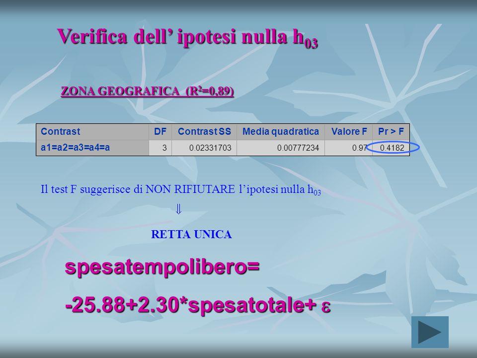 ContrastDFContrast SSMedia quadraticaValore FPr > F a1=a2=a3=a4=a 30.023317030.007772340.970.4182 Verifica dell' ipotesi nulla h 03 ZONA GEOGRAFICA (R 2 =0,89) Il test F suggerisce di NON RIFIUTARE l'ipotesi nulla h 03  RETTA UNICA spesatempolibero= -25.88+2.30*spesatotale+ 