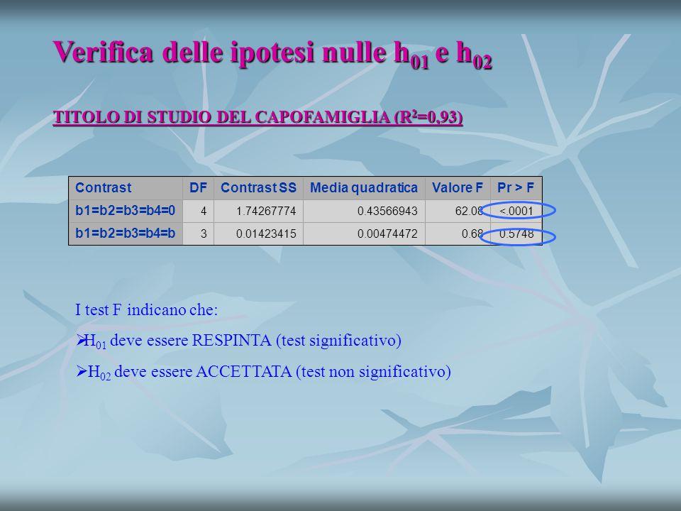 TITOLO DI STUDIO DEL CAPOFAMIGLIA (R 2 =0,93) Verifica delle ipotesi nulle h 01 e h 02 ContrastDFContrast SSMedia quadraticaValore FPr > F b1=b2=b3=b4=0 41.742677740.4356694362.08<.0001 b1=b2=b3=b4=b 30.014234150.004744720.680.5748 I test F indicano che:   H 01 deve essere RESPINTA (test significativo)   H 02 deve essere ACCETTATA (test non significativo)