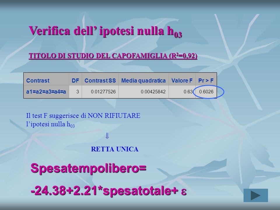 Verifica dell' ipotesi nulla h 03 TITOLO DI STUDIO DEL CAPOFAMIGLIA (R 2 =0,92) ContrastDFContrast SSMedia quadraticaValore FPr > F a1=a2=a3=a4=a 30.012775260.004258420.630.6026 Il test F suggerisce di NON RIFIUTARE l'ipotesi nulla h 03  RETTA UNICA Spesatempolibero= -24.38+2.21*spesatotale+ 