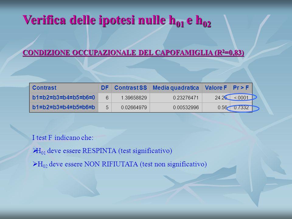 CONDIZIONE OCCUPAZIONALE DEL CAPOFAMIGLIA (R 2 =0,83) Verifica delle ipotesi nulle h 01 e h 02 ContrastDFContrast SSMedia quadraticaValore FPr > F b1=b2=b3=b4=b5=b6=0 61.396588290.2327647124.25<.0001 b1=b2=b3=b4=b5=b6=b 50.026649790.005329960.560.7332 I test F indicano che:   H 01 deve essere RESPINTA (test significativo)   H 02 deve essere NON RIFIUTATA (test non significativo)