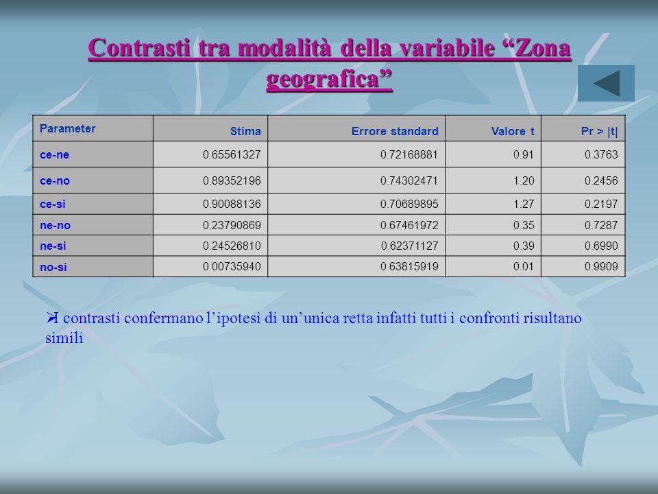 Contrasti tra modalità della variabile Zona geografica   I contrasti confermano l'ipotesi di un'unica retta infatti tutti i confronti risultano simili Parameter StimaErrore standardValore tPr > |t| ce-ne 0.655613270.721688810.910.3763 ce-no 0.893521960.743024711.200.2456 ce-si 0.900881360.706898951.270.2197 ne-no 0.237908690.674619720.350.7287 ne-si 0.245268100.623711270.390.6990 no-si 0.007359400.638159190.010.9909