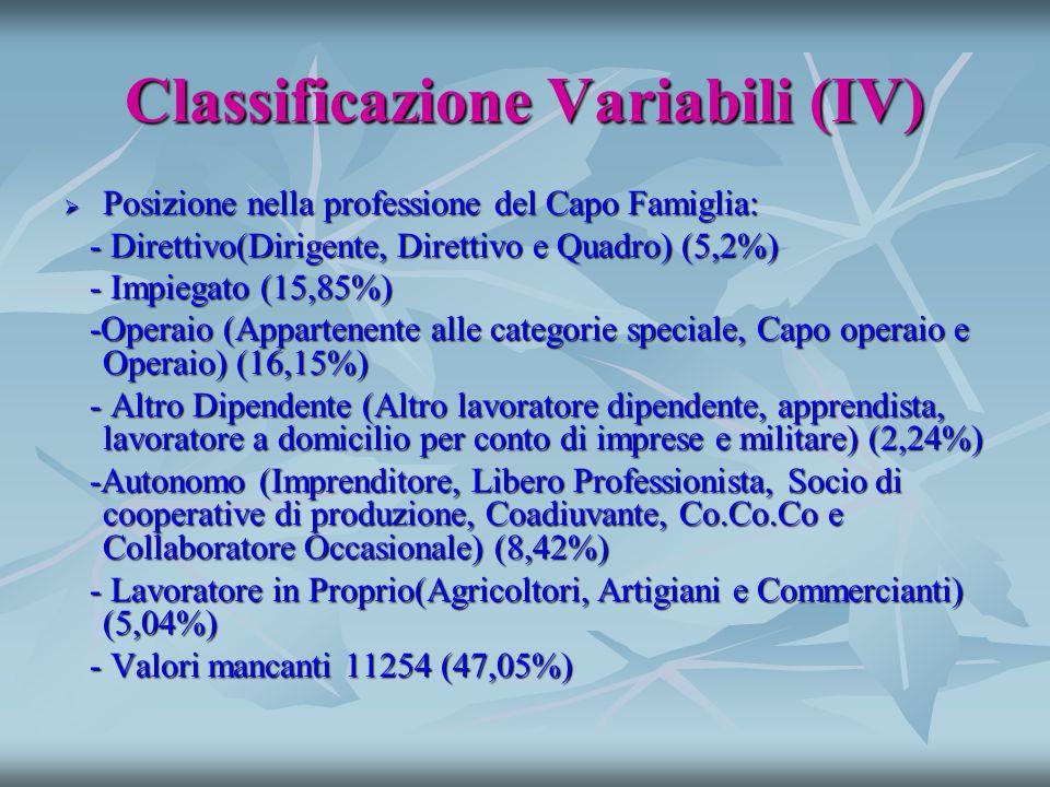 Classificazione Variabili (IV)  Posizione nella professione del Capo Famiglia: - Direttivo(Dirigente, Direttivo e Quadro) (5,2%) - Direttivo(Dirigente, Direttivo e Quadro) (5,2%) - Impiegato (15,85%) - Impiegato (15,85%) -Operaio (Appartenente alle categorie speciale, Capo operaio e Operaio) (16,15%) -Operaio (Appartenente alle categorie speciale, Capo operaio e Operaio) (16,15%) - Altro Dipendente (Altro lavoratore dipendente, apprendista, lavoratore a domicilio per conto di imprese e militare) (2,24%) - Altro Dipendente (Altro lavoratore dipendente, apprendista, lavoratore a domicilio per conto di imprese e militare) (2,24%) -Autonomo (Imprenditore, Libero Professionista, Socio di cooperative di produzione, Coadiuvante, Co.Co.Co e Collaboratore Occasionale) (8,42%) -Autonomo (Imprenditore, Libero Professionista, Socio di cooperative di produzione, Coadiuvante, Co.Co.Co e Collaboratore Occasionale) (8,42%) - Lavoratore in Proprio(Agricoltori, Artigiani e Commercianti) (5,04%) - Lavoratore in Proprio(Agricoltori, Artigiani e Commercianti) (5,04%) - Valori mancanti 11254 (47,05%) - Valori mancanti 11254 (47,05%)