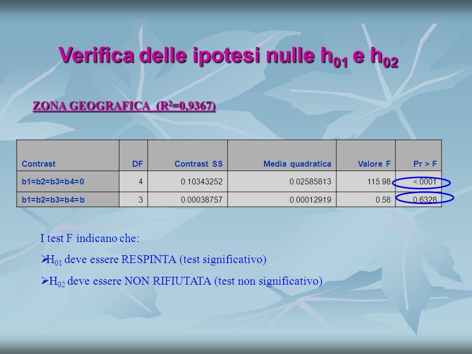 Verifica dell' ipotesi nulla h 03 ZONA GEOGRAFICA (R 2 =0,93) ContrastDFContrast SSMedia quadraticaValore FPr > F a1=a2=a3=a4=a 30.002467700.000822573.830.0180 ParameterStimaErrore standardValore tPr > |t| ce-ne 0.037745680.044999740.840.4073 ce-no -0.051258620.04294083-1.190.2406 ce-si -0.093941550.04010987-2.340.0250 ne-no -0.089004290.04439158-2.000.0527 ne-si -0.131687230.04239423-3.110.0037 no-si -0.042682940.04000688-1.070.2933   Le intercette sono significativamente diverse tra loro => RETTE PARALLE   Dai confronti tra coppie risultano simili centro, nord-est e nord-ovest e nord-ovest sud e isole