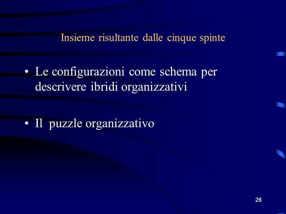 25 Adhocrazia Adattamento reciproco Staff di supporto e/o nucleo operativo Organizzazione di tipo organico, raggruppamento temporanei su base funziona