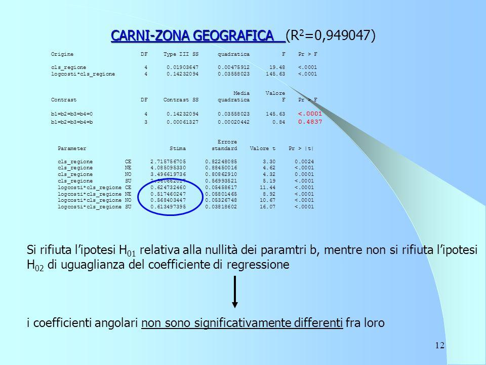 12 CARNI-ZONA GEOGRAFICA CARNI-ZONA GEOGRAFICA (R 2 =0,949047) Origine DF Type III SS quadratica F Pr > F cls_regione 4 0.01903647 0.00475912 19.48 F b1=b2=b3=b4=0 4 0.14232094 0.03558023 145.63 |t| cls_regione CE 2.715756705 0.82248085 3.30 0.0024 cls_regione NE 4.085095330 0.88450016 4.62 <.0001 cls_regione NO 3.496619736 0.80862910 4.32 0.0001 cls_regione SU 2.960662017 0.56993521 5.19 <.0001 logcosti*cls_regione CE 0.624732460 0.05458617 11.44 <.0001 logcosti*cls_regione NE 0.517460247 0.05801465 8.92 <.0001 logcosti*cls_regione NO 0.568403447 0.05326748 10.67 <.0001 logcosti*cls_regione SU 0.613497395 0.03818602 16.07 <.0001 Si rifiuta l'ipotesi H 01 relativa alla nullità dei paramtri b, mentre non si rifiuta l'ipotesi H 02 di uguaglianza del coefficiente di regressione i coefficienti angolari non sono significativamente differenti fra loro
