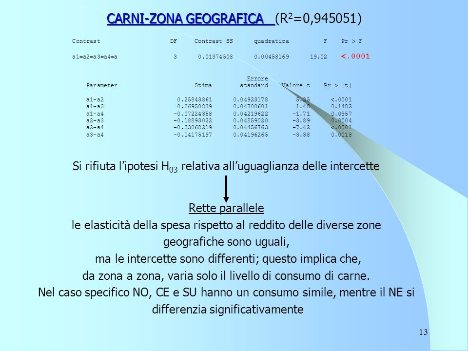 13 CARNI-ZONA GEOGRAFICA CARNI-ZONA GEOGRAFICA (R 2 =0,945051) Contrast DF Contrast SS quadratica F Pr > F a1=a2=a3=a4=a 3 0.01374508 0.00458169 19.02 <.0001 Errore Parameter Stima standard Valore t Pr > |t| a1-a2 0.25843861 0.04923178 5.25 <.0001 a1-a3 0.06950839 0.04700601 1.48 0.1482 a1-a4 -0.07224358 0.04219622 -1.71 0.0957 a2-a3 -0.18893022 0.04859020 -3.89 0.0004 a2-a4 -0.33068219 0.04456763 -7.42 <.0001 a3-a4 -0.14175197 0.04196265 -3.38 0.0018 Si rifiuta l'ipotesi H 03 relativa all'uguaglianza delle intercette Rette parallele le elasticità della spesa rispetto al reddito delle diverse zone geografiche sono uguali, ma le intercette sono differenti; questo implica che, da zona a zona, varia solo il livello di consumo di carne.