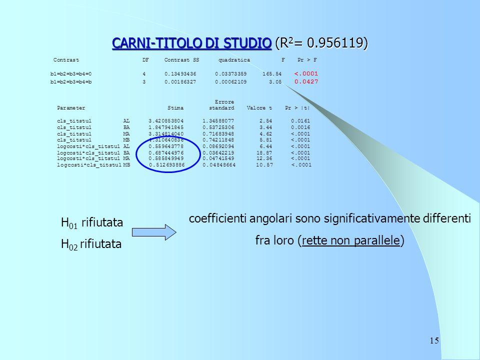 15 CARNI-TITOLO DI STUDIO (R 2 = 0.956119) Contrast DF Contrast SS quadratica F Pr > F b1=b2=b3=b4=0 4 0.13493436 0.03373359 165.54 <.0001 b1=b2=b3=b4=b 3 0.00186327 0.00062109 3.05 0.0427 Errore Parameter Stima standard Valore t Pr > |t| cls_titstu1 AL 3.420853804 1.34588077 2.54 0.0161 cls_titstu1 BA 1.847941845 0.53725306 3.44 0.0016 cls_titstu1 MA 3.314814040 0.71683948 4.62 <.0001 cls_titstu1 MB 4.310640836 0.74211848 5.81 <.0001 logcosti*cls_titstu1 AL 0.559643778 0.08692094 6.44 <.0001 logcosti*cls_titstu1 BA 0.687444976 0.03642219 18.87 <.0001 logcosti*cls_titstu1 MA 0.585849949 0.04741549 12.36 <.0001 logcosti*cls_titstu1 MB 0.512693886 0.04848664 10.57 <.0001 H 01 rifiutata H 02 rifiutata coefficienti angolari sono significativamente differenti fra loro (rette non parallele)