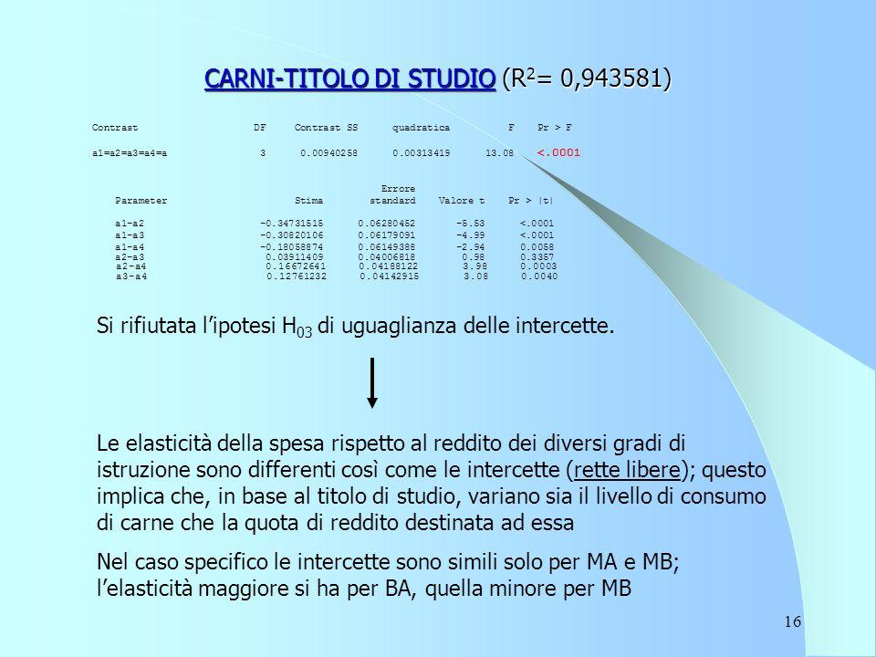 16 CARNI-TITOLO DI STUDIO (R 2 = 0,943581) Contrast DF Contrast SS quadratica F Pr > F a1=a2=a3=a4=a 3 0.00940258 0.00313419 13.08 <.0001 Errore Parameter Stima standard Valore t Pr > |t| a1-a2 -0.34731515 0.06280452 -5.53 <.0001 a1-a3 -0.30820106 0.06179091 -4.99 <.0001 a1-a4 -0.18058874 0.06149388 -2.94 0.0058 a2-a3 0.03911409 0.04006818 0.98 0.3357 a2-a4 0.16672641 0.04188122 3.98 0.0003 a3-a4 0.12761232 0.04142915 3.08 0.0040 Si rifiutata l'ipotesi H 03 di uguaglianza delle intercette.