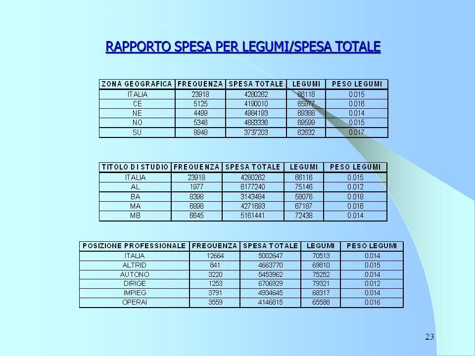 23 RAPPORTO SPESA PER LEGUMI/SPESA TOTALE
