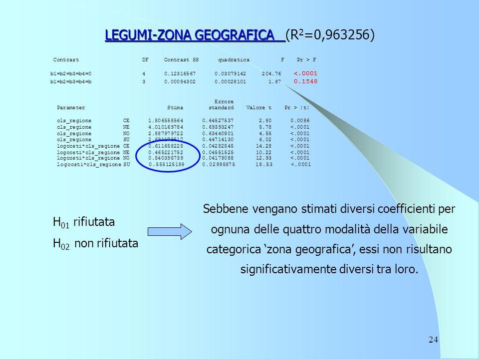 24 LEGUMI-ZONA GEOGRAFICA LEGUMI-ZONA GEOGRAFICA (R 2 =0,963256) Contrast DF Contrast SS quadratica F Pr > F b1=b2=b3=b4=0 4 0.12316567 0.03079142 204.76 <.0001 b1=b2=b3=b4=b 3 0.00084302 0.00028101 1.87 0.1548 Errore Parameter Stima standard Valore t Pr > |t| cls_regione CE 1.806558564 0.64527537 2.80 0.0086 cls_regione NE 4.010169784 0.69393247 5.78 <.0001 cls_regione NO 2.887979722 0.63440801 4.55 <.0001 cls_regione SU 2.691179517 0.44714130 6.02 <.0001 logcosti*cls_regione CE 0.611658228 0.04282545 14.28 <.0001 logcosti*cls_regione NE 0.465221752 0.04551525 10.22 <.0001 logcosti*cls_regione NO 0.540395739 0.04179088 12.93 <.0001 logcosti*cls_regione SU 0.555125199 0.02995875 18.53 <.0001 H 01 rifiutata H 02 non rifiutata Sebbene vengano stimati diversi coefficienti per ognuna delle quattro modalità della variabile categorica 'zona geografica', essi non risultano significativamente diversi tra loro.