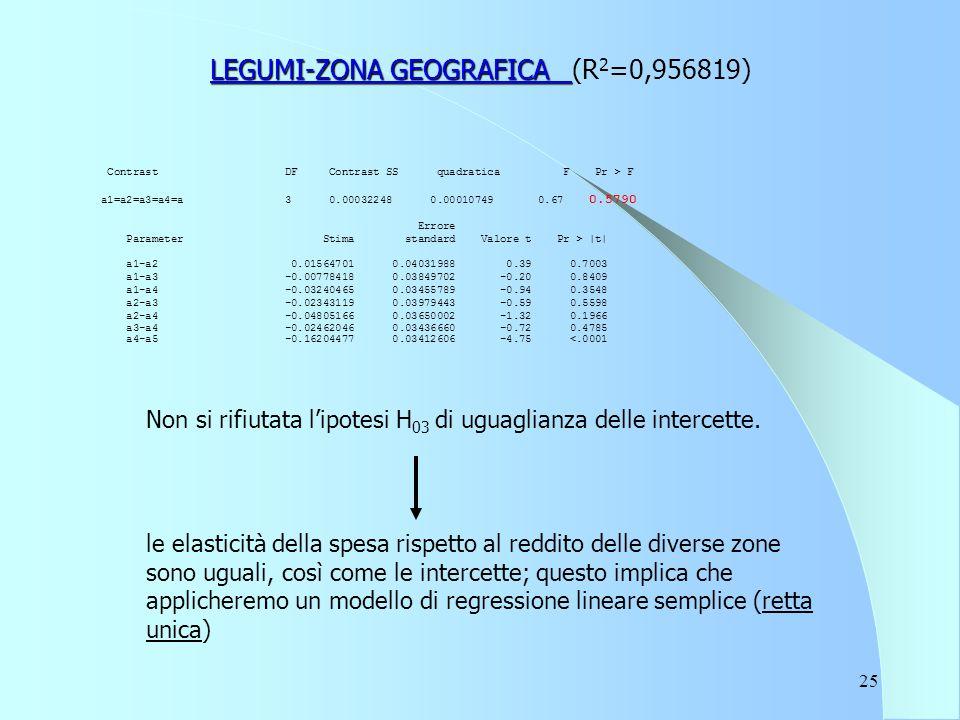 25 LEGUMI-ZONA GEOGRAFICA LEGUMI-ZONA GEOGRAFICA (R 2 =0,956819) Contrast DF Contrast SS quadratica F Pr > F a1=a2=a3=a4=a 3 0.00032248 0.00010749 0.67 0.5790 Errore Parameter Stima standard Valore t Pr > |t| a1-a2 0.01564701 0.04031988 0.39 0.7003 a1-a3 -0.00778418 0.03849702 -0.20 0.8409 a1-a4 -0.03240465 0.03455789 -0.94 0.3548 a2-a3 -0.02343119 0.03979443 -0.59 0.5598 a2-a4 -0.04805166 0.03650002 -1.32 0.1966 a3-a4 -0.02462046 0.03436660 -0.72 0.4785 a4-a5 -0.16204477 0.03412606 -4.75 <.0001 Non si rifiutata l'ipotesi H 03 di uguaglianza delle intercette.