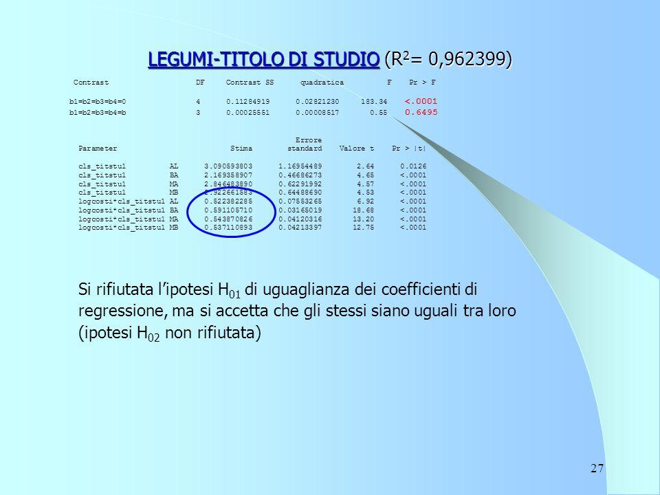 27 LEGUMI-TITOLO DI STUDIO (R 2 = 0,962399) Contrast DF Contrast SS quadratica F Pr > F b1=b2=b3=b4=0 4 0.11284919 0.02821230 183.34 |t| cls_titstu1 AL 3.090593803 1.16954489 2.64 0.0126 cls_titstu1 BA 2.169358907 0.46686273 4.65 <.0001 cls_titstu1 MA 2.846483890 0.62291992 4.57 <.0001 cls_titstu1 MB 2.922661583 0.64488690 4.53 <.0001 logcosti*cls_titstu1 AL 0.522382285 0.07553265 6.92 <.0001 logcosti*cls_titstu1 BA 0.591105710 0.03165019 18.68 <.0001 logcosti*cls_titstu1 MA 0.543870826 0.04120316 13.20 <.0001 logcosti*cls_titstu1 MB 0.537110893 0.04213397 12.75 <.0001 Si rifiutata l'ipotesi H 01 di uguaglianza dei coefficienti di regressione, ma si accetta che gli stessi siano uguali tra loro (ipotesi H 02 non rifiutata)