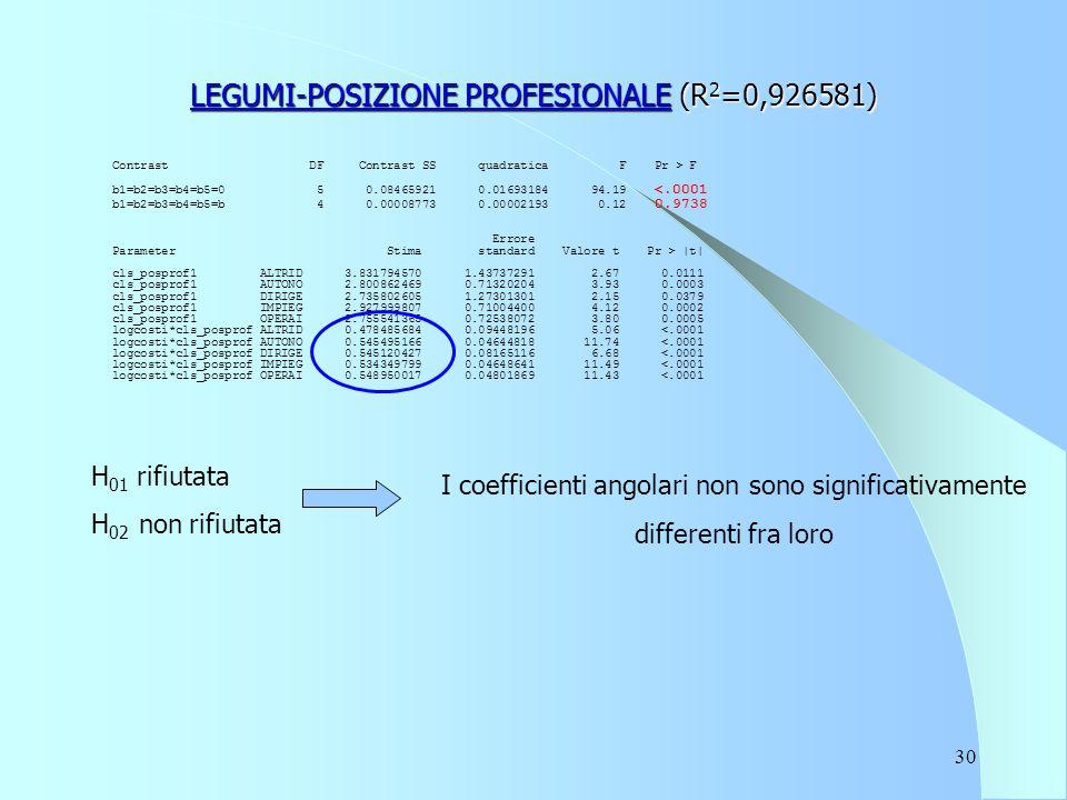 30 LEGUMI-POSIZIONE PROFESIONALE (R 2 =0,926581) Contrast DF Contrast SS quadratica F Pr > F b1=b2=b3=b4=b5=0 5 0.08465921 0.01693184 94.19 |t| cls_posprof1 ALTRID 3.831794570 1.43737291 2.67 0.0111 cls_posprof1 AUTONO 2.800862469 0.71320204 3.93 0.0003 cls_posprof1 DIRIGE 2.735802605 1.27301301 2.15 0.0379 cls_posprof1 IMPIEG 2.927999807 0.71004400 4.12 0.0002 cls_posprof1 OPERAI 2.755541365 0.72538072 3.80 0.0005 logcosti*cls_posprof ALTRID 0.478485684 0.09448196 5.06 <.0001 logcosti*cls_posprof AUTONO 0.545495166 0.04644818 11.74 <.0001 logcosti*cls_posprof DIRIGE 0.545120427 0.08165116 6.68 <.0001 logcosti*cls_posprof IMPIEG 0.534349799 0.04648641 11.49 <.0001 logcosti*cls_posprof OPERAI 0.548950017 0.04801869 11.43 <.0001 H 01 rifiutata H 02 non rifiutata I coefficienti angolari non sono significativamente differenti fra loro
