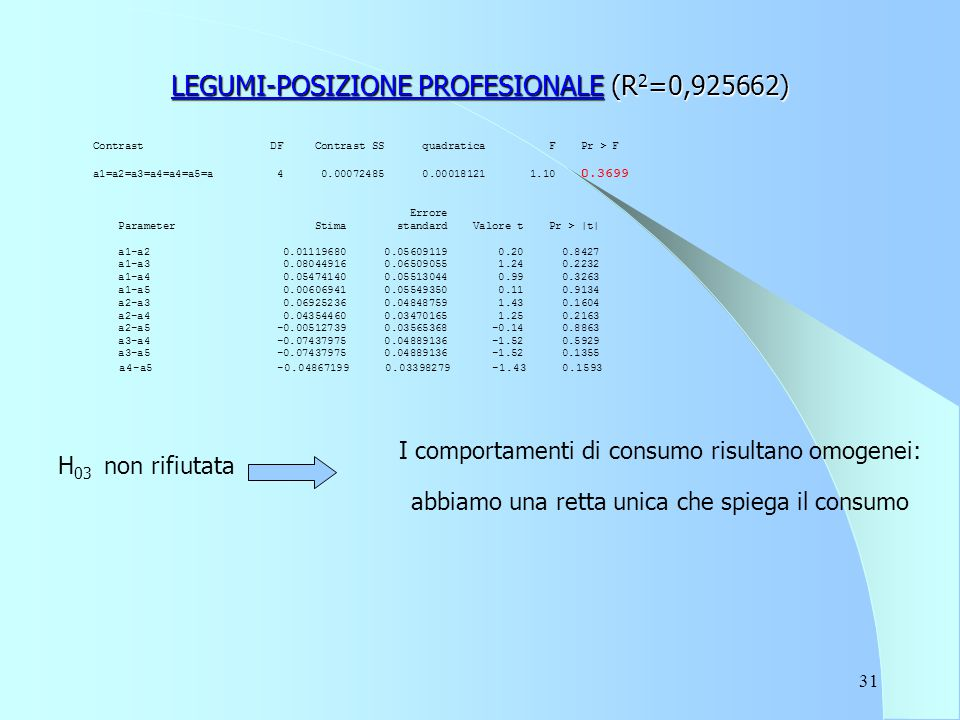 31 LEGUMI-POSIZIONE PROFESIONALE (R 2 =0,925662) Contrast DF Contrast SS quadratica F Pr > F a1=a2=a3=a4=a4=a5=a 4 0.00072485 0.00018121 1.10 0.3699 E
