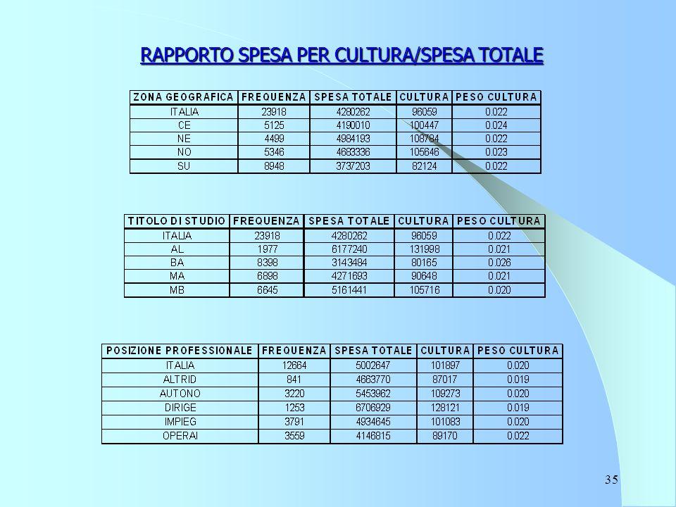 35 RAPPORTO SPESA PER CULTURA/SPESA TOTALE