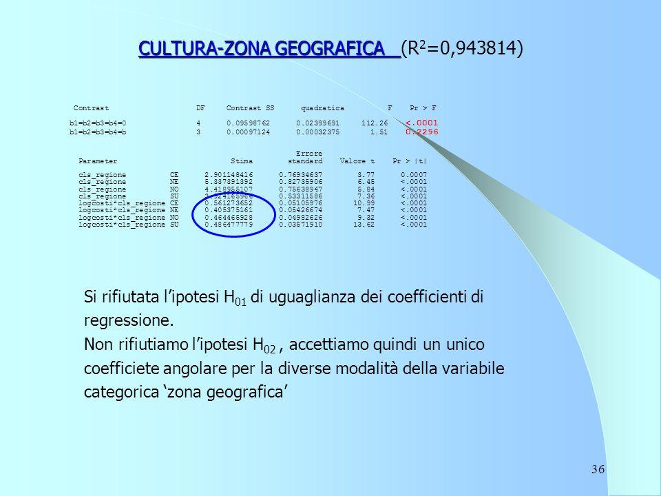 36 CULTURA-ZONA GEOGRAFICA CULTURA-ZONA GEOGRAFICA (R 2 =0,943814) Contrast DF Contrast SS quadratica F Pr > F b1=b2=b3=b4=0 4 0.09598762 0.02399691 1