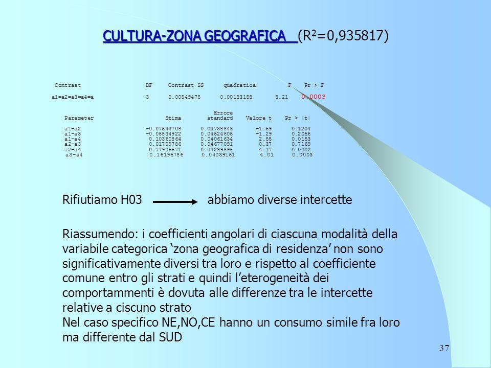 37 CULTURA-ZONA GEOGRAFICA CULTURA-ZONA GEOGRAFICA (R 2 =0,935817) Contrast DF Contrast SS quadratica F Pr > F a1=a2=a3=a4=a 3 0.00549475 0.00183158 8.21 0.0003 Errore Parameter Stima standard Valore t Pr > |t| a1-a2 -0.07544708 0.04738848 -1.59 0.1204 a1-a3 -0.05834922 0.04524605 -1.29 0.2056 a1-a4 0.10360864 0.04061634 2.55 0.0153 a2-a3 0.01709786 0.04677091 0.37 0.7169 a2-a4 0.17905571 0.04289896 4.17 0.0002 a3-a4 0.16195786 0.04039151 4.01 0.0003 Rifiutiamo H03 abbiamo diverse intercette Riassumendo: i coefficienti angolari di ciascuna modalità della variabile categorica 'zona geografica di residenza' non sono significativamente diversi tra loro e rispetto al coefficiente comune entro gli strati e quindi l'eterogeneità dei comportammenti è dovuta alle differenze tra le intercette relative a ciscuno strato Nel caso specifico NE,NO,CE hanno un consumo simile fra loro ma differente dal SUD