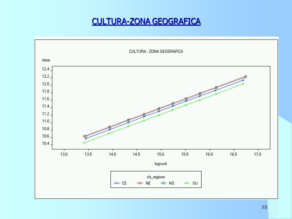 38 CULTURA-ZONA GEOGRAFICA