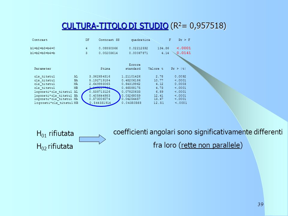 39 CULTURA-TITOLO DI STUDIO (R 2 = 0,957518) Contrast DF Contrast SS quadratica F Pr > F b1=b2=b3=b4=0 4 0.08850366 0.02212592 134.86 <.0001 b1=b2=b3=b4=b 3 0.00203614 0.00067871 4.14 0.0141 Errore Parameter Stima standard Valore t Pr > |t| cls_titstu1 AL 3.362654316 1.21101426 2.78 0.0092 cls_titstu1 BA 5.192719184 0.48206186 10.77 <.0001 cls_titstu1 MA 2.649993065 0.64319962 4.12 0.0003 cls_titstu1 MB 3.149117766 0.66588175 4.73 <.0001 logcosti*cls_titstu1 AL 0.538713126 0.07820633 6.89 <.0001 logcosti*cls_titstu1 BA 0.405644983 0.03268059 12.41 <.0001 logcosti*cls_titstu1 MA 0.573006074 0.04254457 13.47 <.0001 logcosti*cls_titstu1 MB 0.544331914 0.04350568 12.51 <.0001 H 01 rifiutata H 02 rifiutata coefficienti angolari sono significativamente differenti fra loro (rette non parallele)