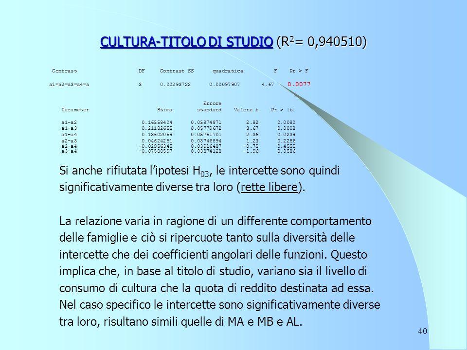 40 CULTURA-TITOLO DI STUDIO (R 2 = 0,940510) Contrast DF Contrast SS quadratica F Pr > F a1=a2=a3=a4=a 3 0.00293722 0.00097907 4.67 0.0077 Errore Parameter Stima standard Valore t Pr > |t| a1-a2 0.16558404 0.05874871 2.82 0.0080 a1-a3 0.21182655 0.05779672 3.67 0.0008 a1-a4 0.13602059 0.05751701 2.36 0.0239 a2-a3 0.04624251 0.03746894 1.23 0.2256 a2-a4 -0.02956345 0.03916487 -0.75 0.4555 a3-a4 -0.07580597 0.03874128 -1.96 0.0586 Si anche rifiutata l'ipotesi H 03, le intercette sono quindi significativamente diverse tra loro (rette libere).