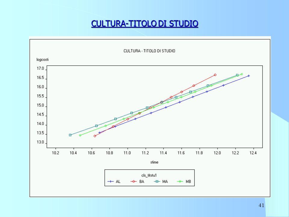41 CULTURA-TITOLO DI STUDIO