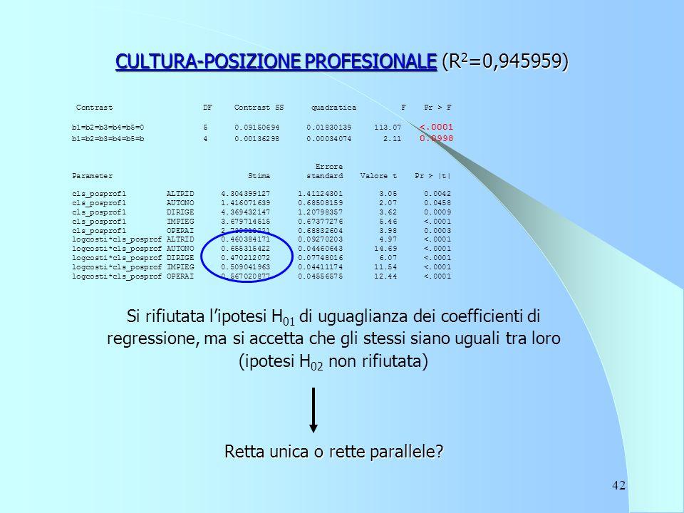 42 CULTURA-POSIZIONE PROFESIONALE (R 2 =0,945959) Contrast DF Contrast SS quadratica F Pr > F b1=b2=b3=b4=b5=0 5 0.09150694 0.01830139 113.07 <.0001 b1=b2=b3=b4=b5=b 4 0.00136298 0.00034074 2.11 0.0998 Errore Parameter Stima standard Valore t Pr > |t| cls_posprof1 ALTRID 4.304399127 1.41124301 3.05 0.0042 cls_posprof1 AUTONO 1.416071639 0.68508159 2.07 0.0458 cls_posprof1 DIRIGE 4.369432147 1.20798357 3.62 0.0009 cls_posprof1 IMPIEG 3.679714515 0.67377276 5.46 <.0001 cls_posprof1 OPERAI 2.739918221 0.68832604 3.98 0.0003 logcosti*cls_posprof ALTRID 0.460384171 0.09270203 4.97 <.0001 logcosti*cls_posprof AUTONO 0.655315422 0.04460643 14.69 <.0001 logcosti*cls_posprof DIRIGE 0.470212072 0.07748016 6.07 <.0001 logcosti*cls_posprof IMPIEG 0.509041963 0.04411174 11.54 <.0001 logcosti*cls_posprof OPERAI 0.567020877 0.04556575 12.44 <.0001 Si rifiutata l'ipotesi H 01 di uguaglianza dei coefficienti di regressione, ma si accetta che gli stessi siano uguali tra loro (ipotesi H 02 non rifiutata) Retta unica o rette parallele