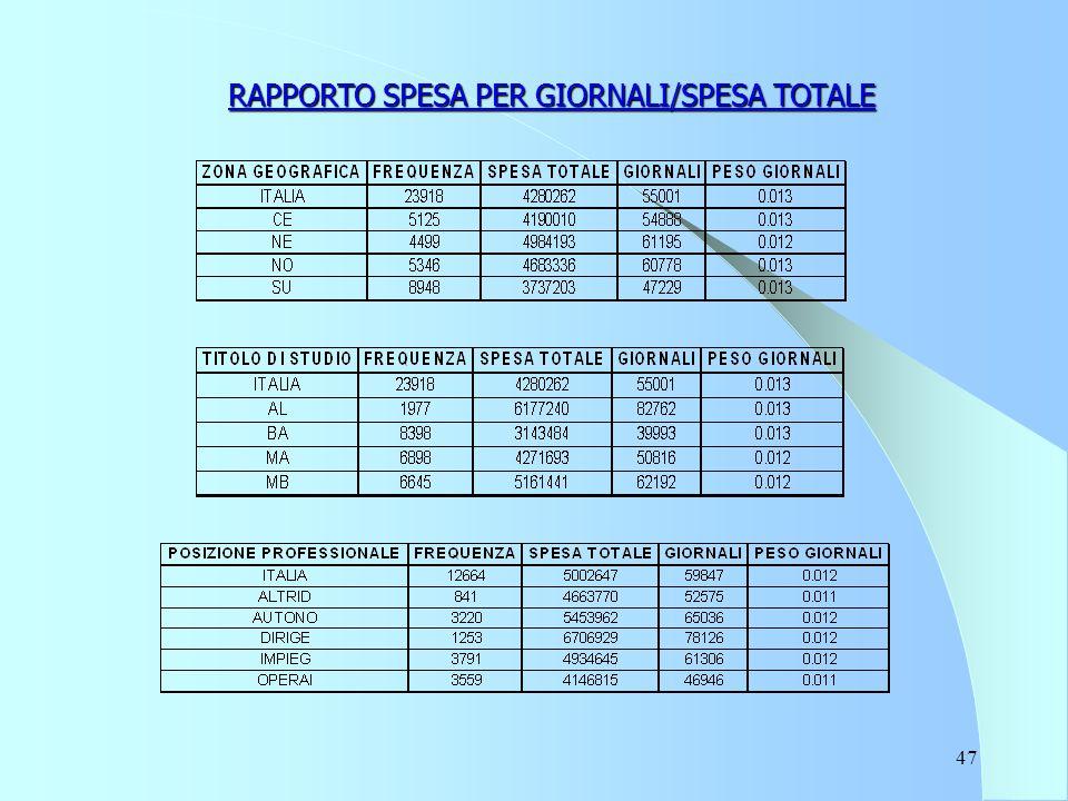 47 RAPPORTO SPESA PER GIORNALI/SPESA TOTALE