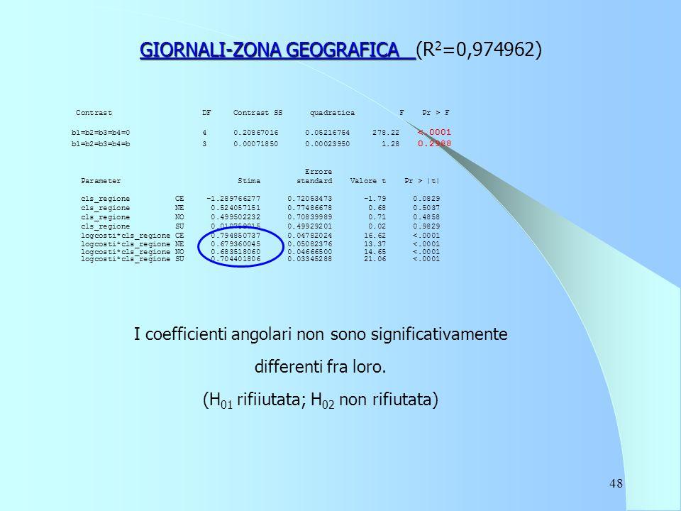 48 GIORNALI-ZONA GEOGRAFICA GIORNALI-ZONA GEOGRAFICA (R 2 =0,974962) Contrast DF Contrast SS quadratica F Pr > F b1=b2=b3=b4=0 4 0.20867016 0.05216754 278.22 <.0001 b1=b2=b3=b4=b 3 0.00071850 0.00023950 1.28 0.2988 Errore Parameter Stima standard Valore t Pr > |t| cls_regione CE -1.289766277 0.72053473 -1.79 0.0829 cls_regione NE 0.524057151 0.77486678 0.68 0.5037 cls_regione NO 0.499502232 0.70839989 0.71 0.4858 cls_regione SU 0.010759015 0.49929201 0.02 0.9829 logcosti*cls_regione CE 0.794850737 0.04782024 16.62 <.0001 logcosti*cls_regione NE 0.679360045 0.05082376 13.37 <.0001 logcosti*cls_regione NO 0.683518060 0.04666500 14.65 <.0001 logcosti*cls_regione SU 0.704401806 0.03345288 21.06 <.0001 I coefficienti angolari non sono significativamente differenti fra loro.