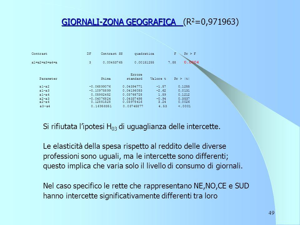 49 GIORNALI-ZONA GEOGRAFICA GIORNALI-ZONA GEOGRAFICA (R 2 =0,971963) Contrast DF Contrast SS quadratica F Pr > F a1=a2=a3=a4=a 3 0.00453765 0.00151255 7.88 0.0004 Errore Parameter Stima standard Valore t Pr > |t| a1-a2 -0.06899076 0.04394771 -1.57 0.1255 a1-a3 -0.10975899 0.04196083 -2.62 0.0131 a1-a4 0.05982452 0.03766728 1.59 0.1212 a2-a3 -0.04076824 0.04337498 -0.94 0.3537 a2-a4 0.12881528 0.03978416 3.24 0.0026 a3-a4 0.16958351 0.03745877 4.53 <.0001 Si rifiutata l'ipotesi H 03 di uguaglianza delle intercette.